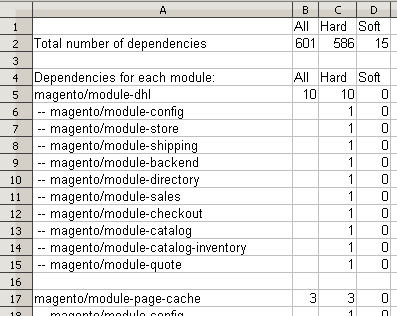 Abhängigkeiten zwischen Magento-2-Modulen.