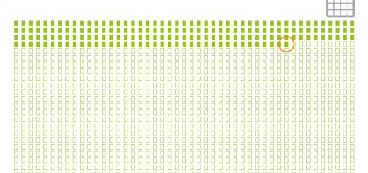 """Stand 13.05.2016: hier befinden wir uns am Weg vom Magento-2-Release zum """"End of Life"""" von Magento 1 (1 Kästchen = 1 Tag)"""