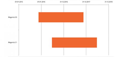 Timeline für die Unterstützung von Magento-2-Versionen