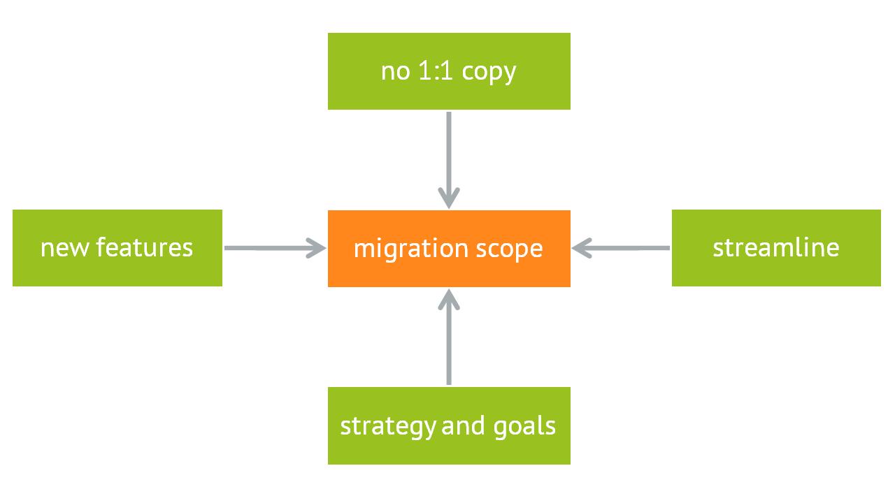 Migrationsumfang definieren: was soll zu Magento 2 übernommen werden?