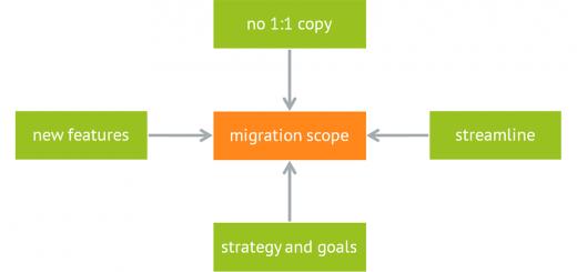 Migration scope: was soll man von Magento 1 zu Magento 2 migrieren?